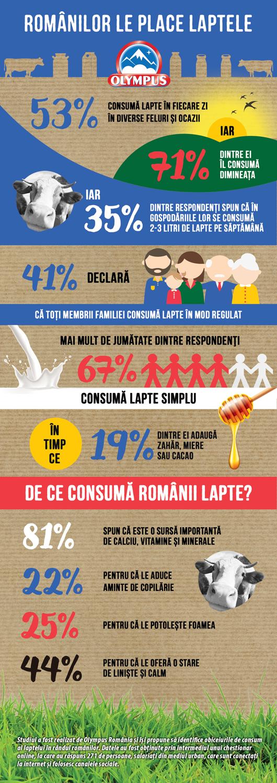 1 din 2 romani consuma lapte in fiecare zi