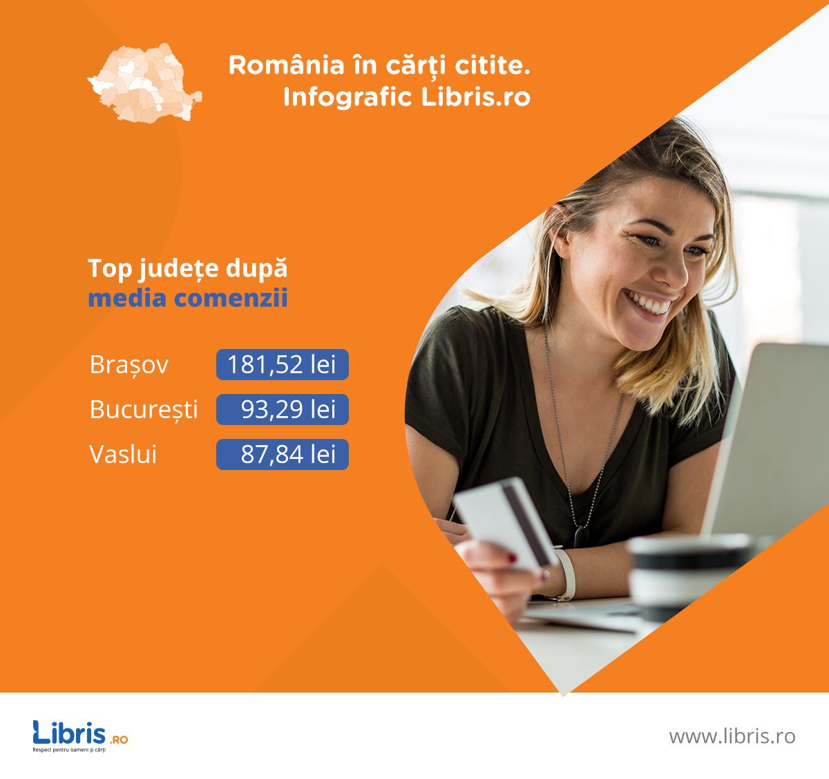 Harta României în cărți citite, de la Libris.ro